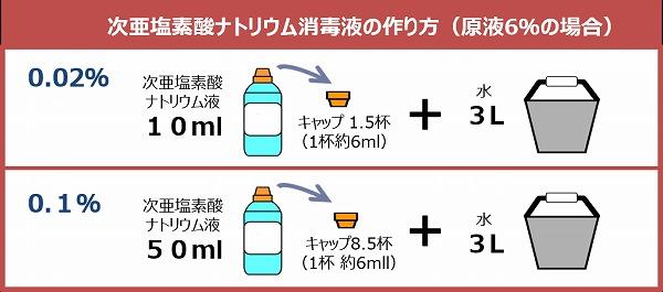 亜 作り方 次 ナトリウム 塩素 酸